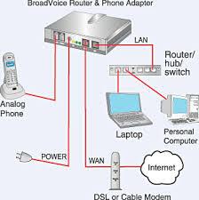 Az irodai munka megkönnyítője az internetes telefonálás